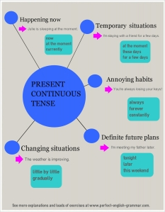 Present Cont chart chart