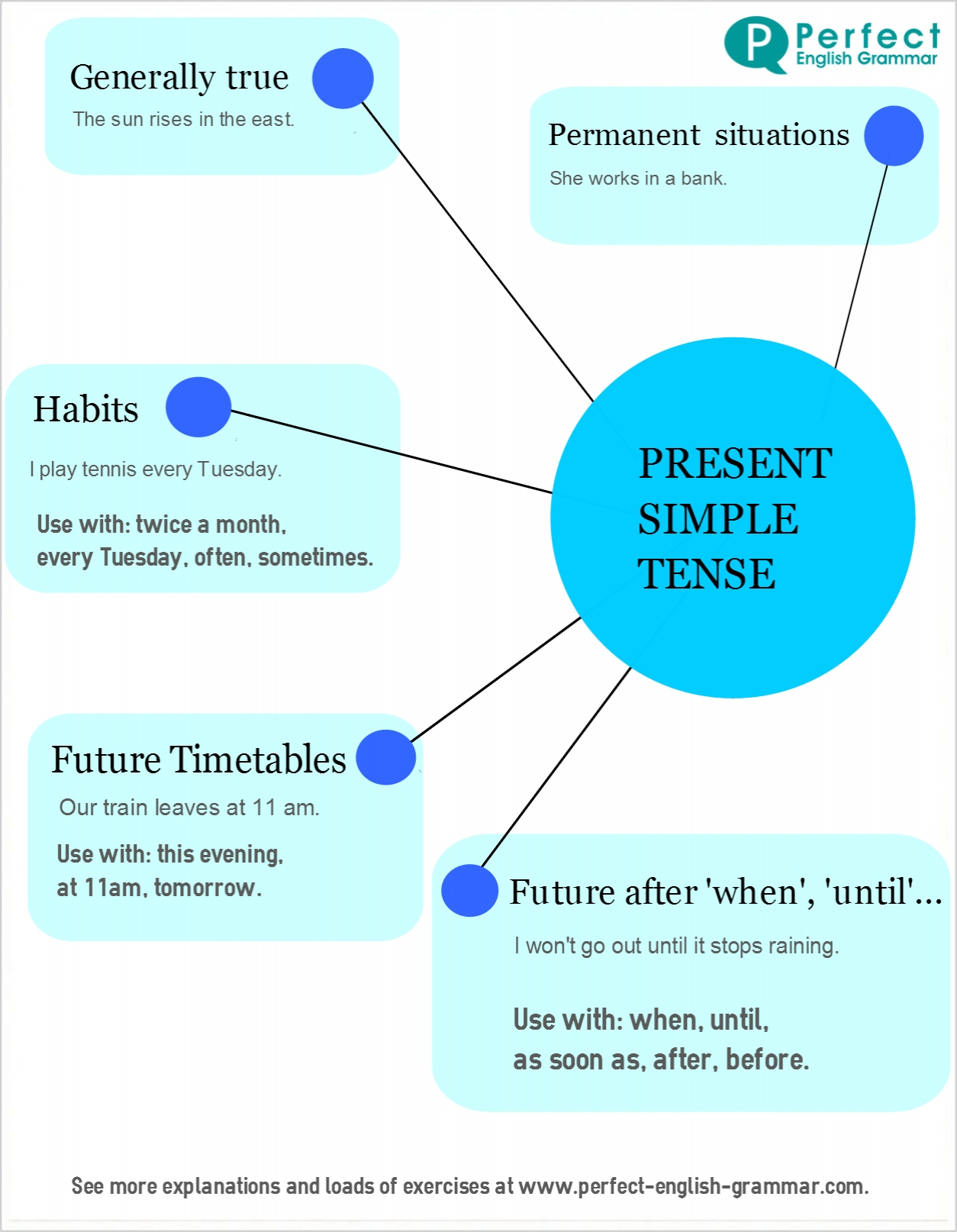 English verb tenses present simple robertdesenior present simple chart ccuart Gallery