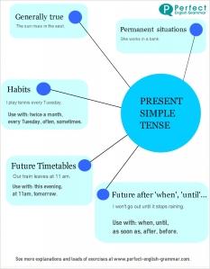 Present Simple chart